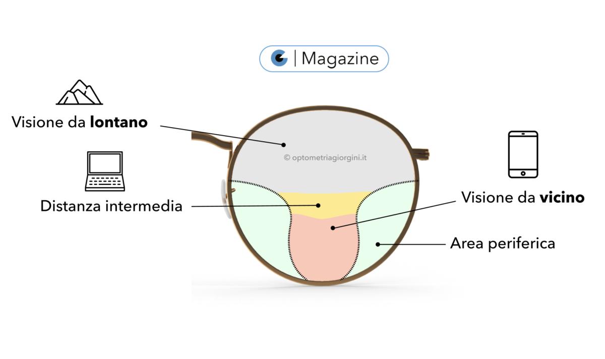 Come funzionano le lenti multifocali - Giorgini Ottica - Catania